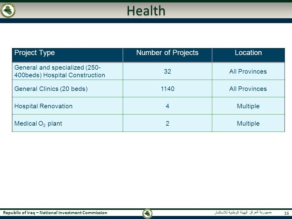 Republic of Iraq – National Investment Commission Health Project TypeNumber of ProjectsLocation General and specialized (250- 400beds) Hospital Constr