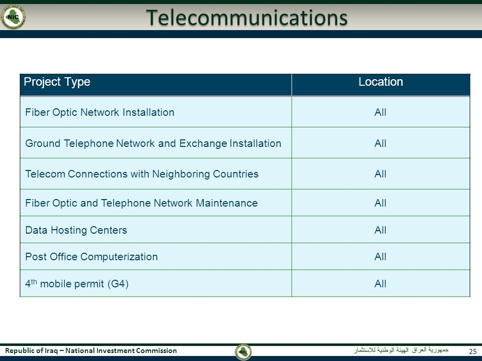 Republic of Iraq – National Investment Commission Telecommunications Project TypeLocation Fiber Optic Network InstallationAll Ground Telephone Network