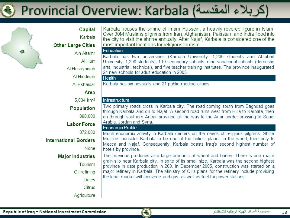 Republic of Iraq – National Investment Commission Provincial Overview: Karbala ( كربلاء المقدسة ) 38 Capital Karbala Other Large Cities Ain Altamr Al