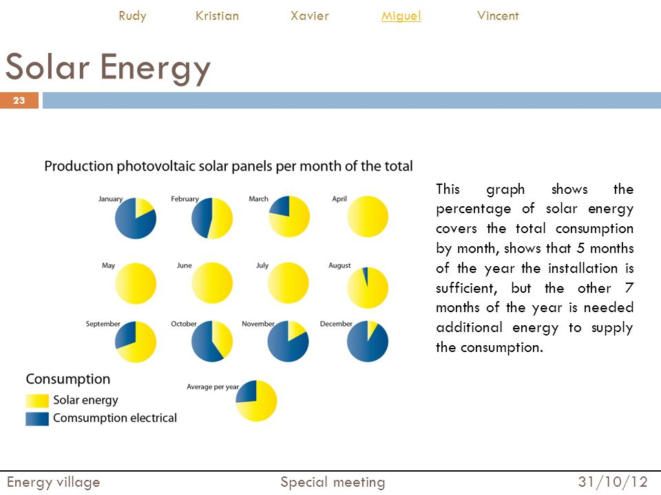 Solar Energy 23 Energy village Special meeting 31/10/12 Rudy Kristian Xavier Miguel VincentMiguel This graph shows the percentage of solar energy covers the total consumption by month, shows that 5 months of the year the installation is sufficient, but the other 7 months of the year is needed additional energy to supply the consumption.
