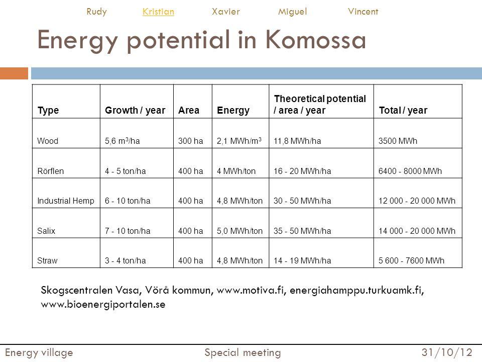 Energy potential in Komossa TypeGrowth / yearAreaEnergy Theoretical potential / area / yearTotal / year Wood5,6 m 3 /ha300 ha2,1 MWh/m 3 11,8 MWh/ha3500 MWh Rörflen4 - 5 ton/ha400 ha4 MWh/ton16 - 20 MWh/ha6400 - 8000 MWh Industrial Hemp6 - 10 ton/ha400 ha4,8 MWh/ton30 - 50 MWh/ha12 000 - 20 000 MWh Salix7 - 10 ton/ha400 ha5,0 MWh/ton35 - 50 MWh/ha14 000 - 20 000 MWh Straw3 - 4 ton/ha400 ha4,8 MWh/ton14 - 19 MWh/ha5 600 - 7600 MWh Skogscentralen Vasa, Vörå kommun, www.motiva.fi, energiahamppu.turkuamk.fi, www.bioenergiportalen.se Energy village Special meeting 31/10/12 Rudy Kristian Xavier Miguel VincentKristian