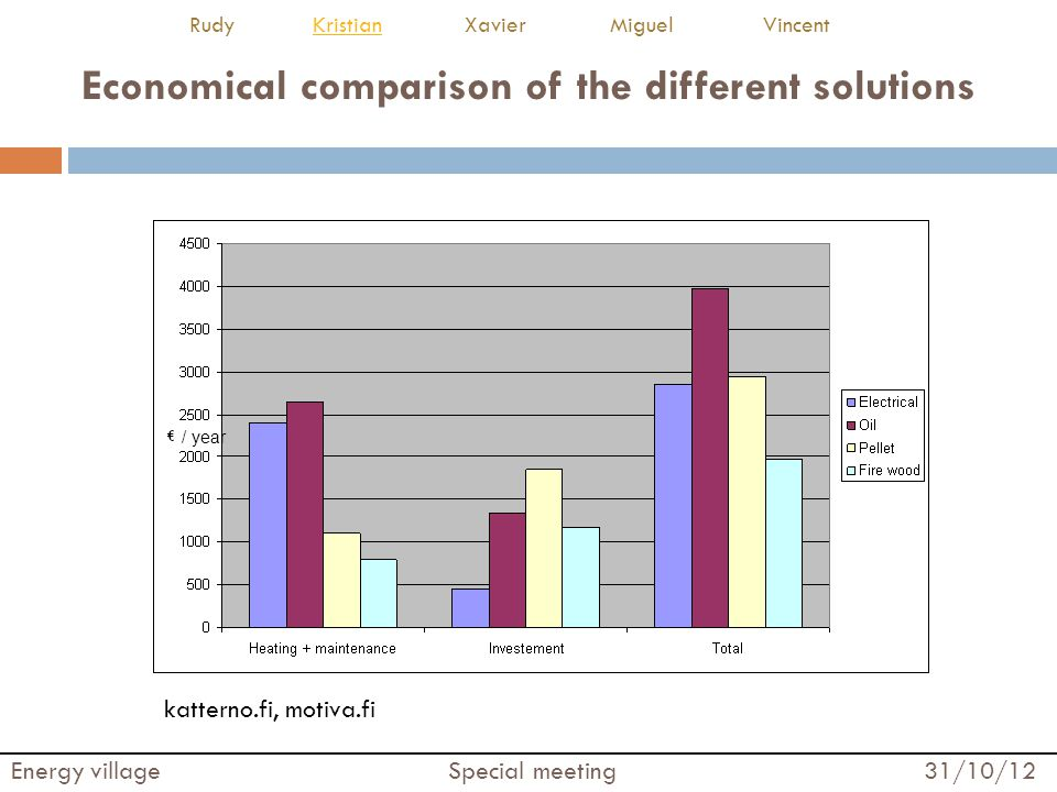 Economical comparison of the different solutions katterno.fi, motiva.fi Energy village Special meeting 31/10/12 Rudy Kristian Xavier Miguel VincentKristian / year