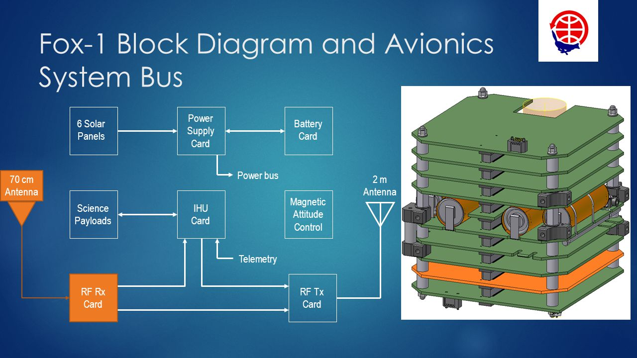 Fox-1 Block Diagram and Avionics System Bus Battery Card 6 Solar Panels IHU Card Power Supply Card Science Payloads Power bus 70 cm Antenna 2 m Antenna Magnetic Attitude Control RF Rx Card RF Tx Card Telemetry