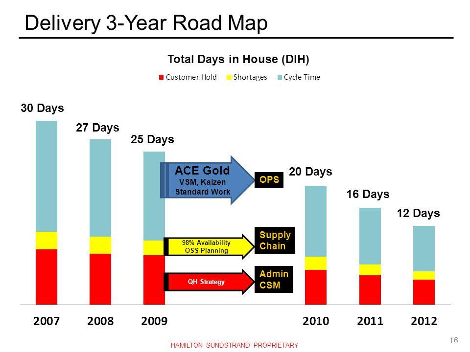 Delivery 3-Year Road Map ACE Gold VSM, Kaizen Standard Work 30 Days 27 Days 25 Days 20 Days 16 Days 12 Days OPS Supply Chain Admin CSM 16 HAMILTON SUN