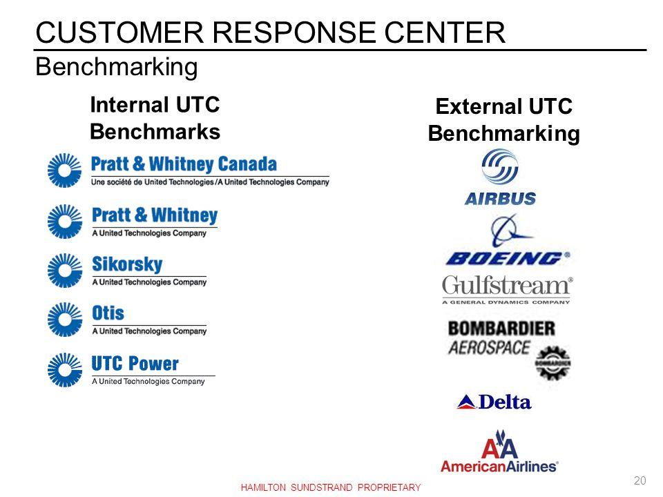 Internal UTC Benchmarks External UTC Benchmarking CUSTOMER RESPONSE CENTER Benchmarking 20 HAMILTON SUNDSTRAND PROPRIETARY