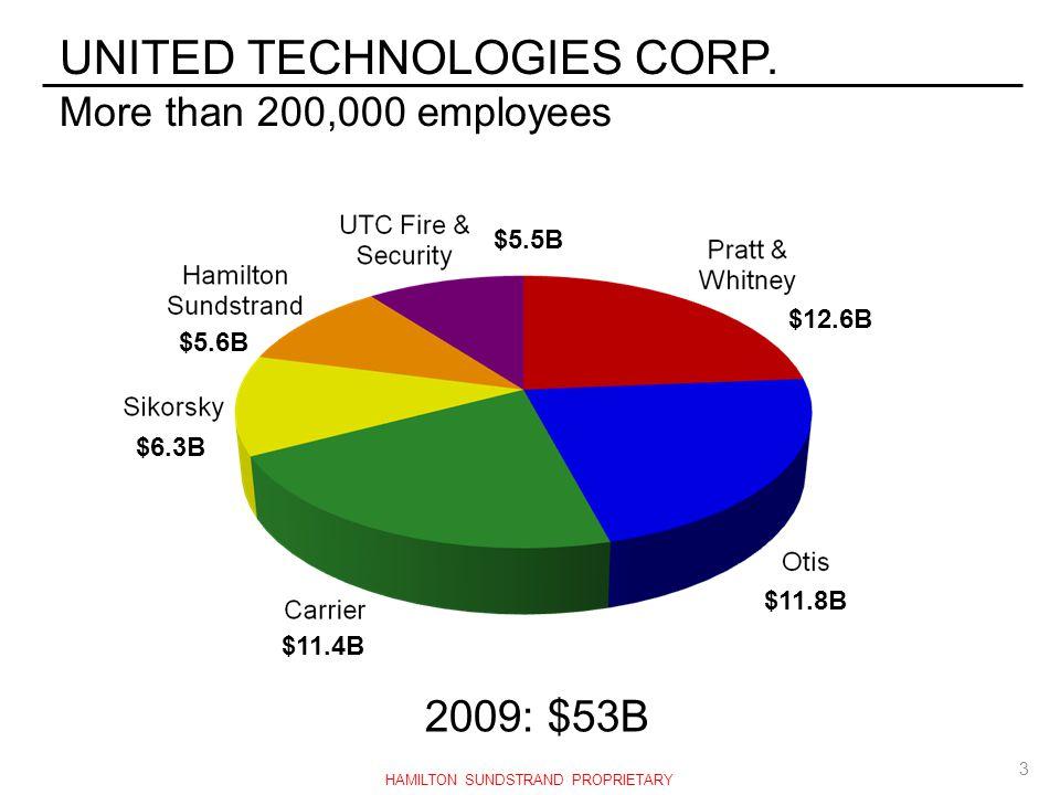 UNITED TECHNOLOGIES CORP. More than 200,000 employees 2009: $53B $11.4B $11.8B $6.3B $5.6B $5.5B $12.6B 3 HAMILTON SUNDSTRAND PROPRIETARY