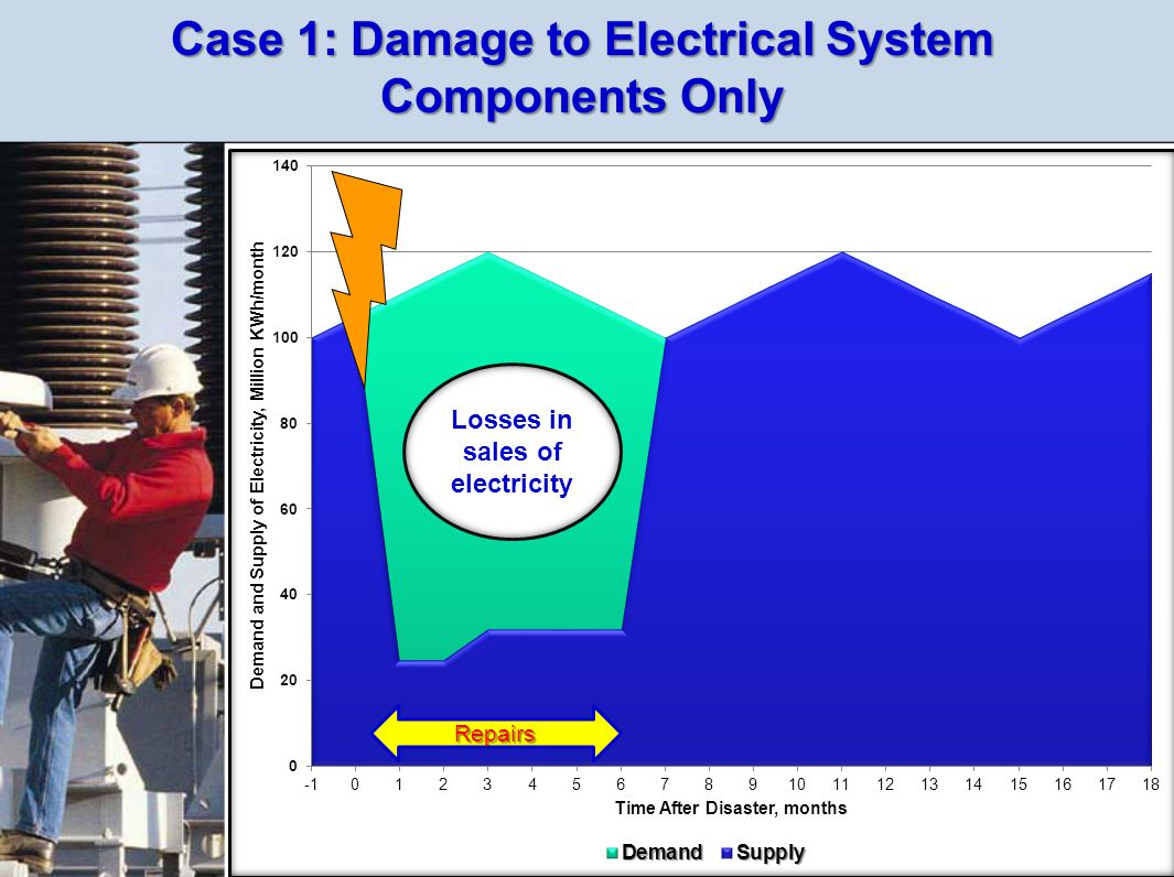 Case 1: Damage to Electrical System Components Only Losses in sales of electricity Repairs