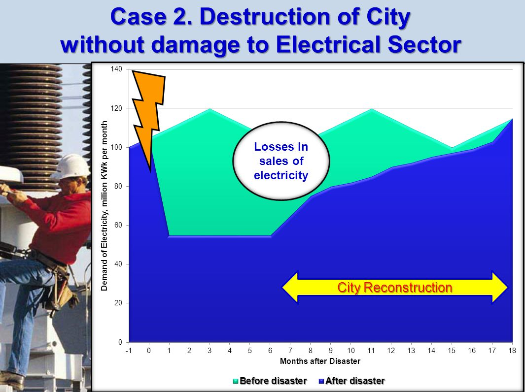 Case 2. Destruction of City without damage to Electrical Sector City Reconstruction Losses in sales of electricity