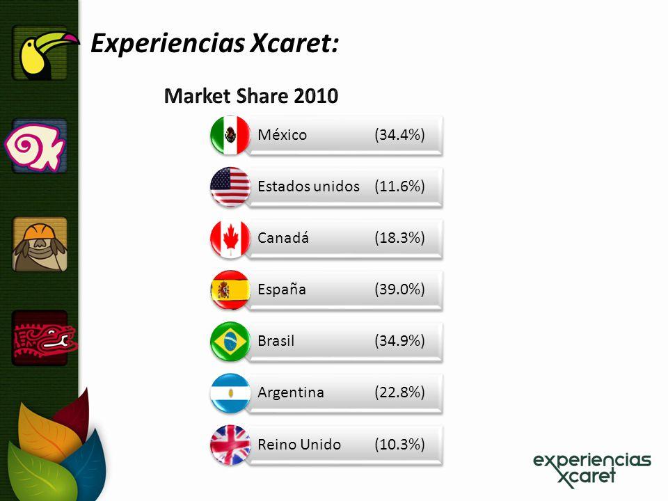 Experiencias Xcaret: México (34.4%) Estados unidos (11.6%) Canadá (18.3%) España(39.0%) Brasil (34.9%) Argentina(22.8%) Reino Unido(10.3%)