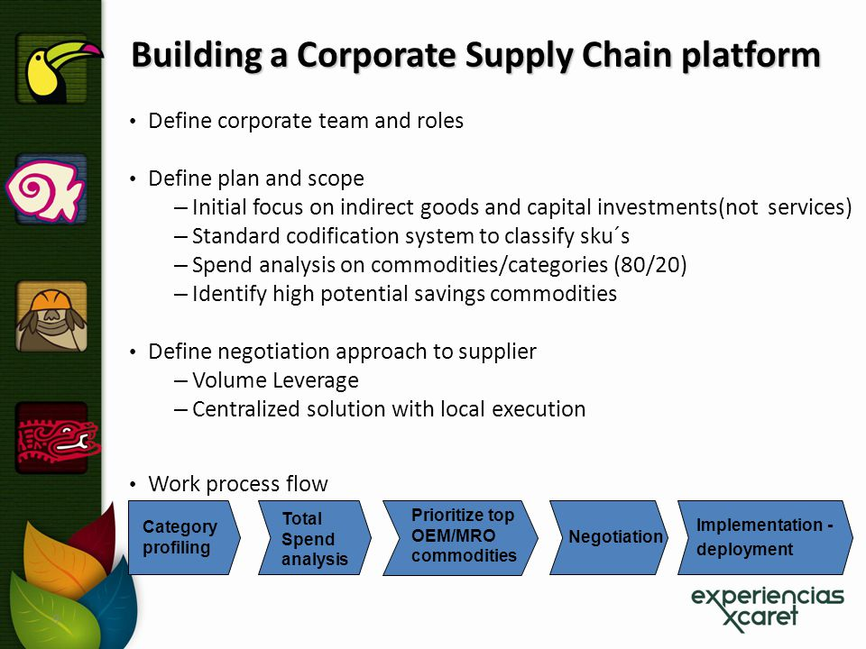 9 Building a Corporate Supply Chain platform Define corporate team and roles Define plan and scope – Initial focus on indirect goods and capital inves