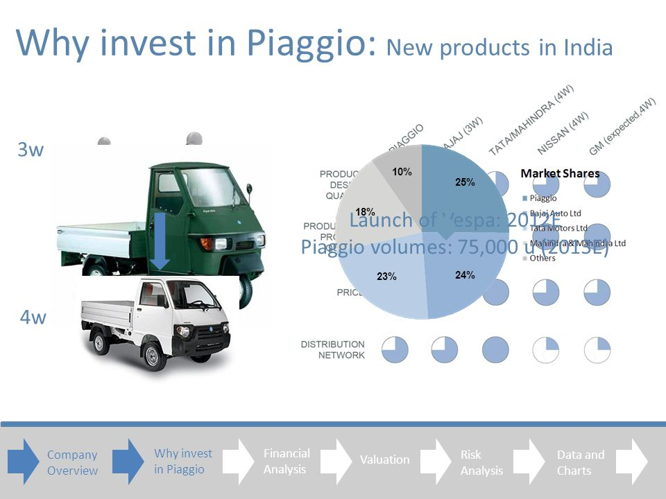 Market volumes : 1M u (2010) Market growth: 8% (2011E) Piaggio volumes: 220,000 u (2010) Piaggio growth: 13.5% (2011E) Why invest in Piaggio: New products in India 3w 4w Launch of Vespa: 2012E Piaggio volumes: 75,000 u (2013E) Company Overview Financial Analysis Valuation Risk Analysis Data and Charts 25% 24% 23% 18% 10% Why invest in Piaggio