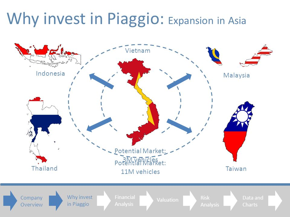 Why invest in Piaggio: Expansion in Asia Vietnam Malaysia Indonesia Thailand Taiwan Potential Market: 3M vehicles Potential Market: 11M vehicles Company Overview Financial Analysis Valuation Risk Analysis Data and Charts Why invest in Piaggio