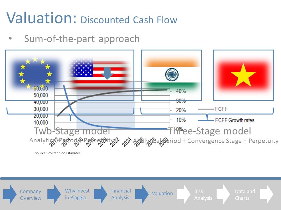 Sum-of-the-part approach Two-Stage modelThree-Stage model Analytical Period + Perpetuity Analytical Period + Convergence Stage + Perpetuity Valuation: Discounted Cash Flow Source: Politecnico Estimates Company Overview Why invest in Piaggio Financial Analysis Valuation Risk Analysis Data and Charts