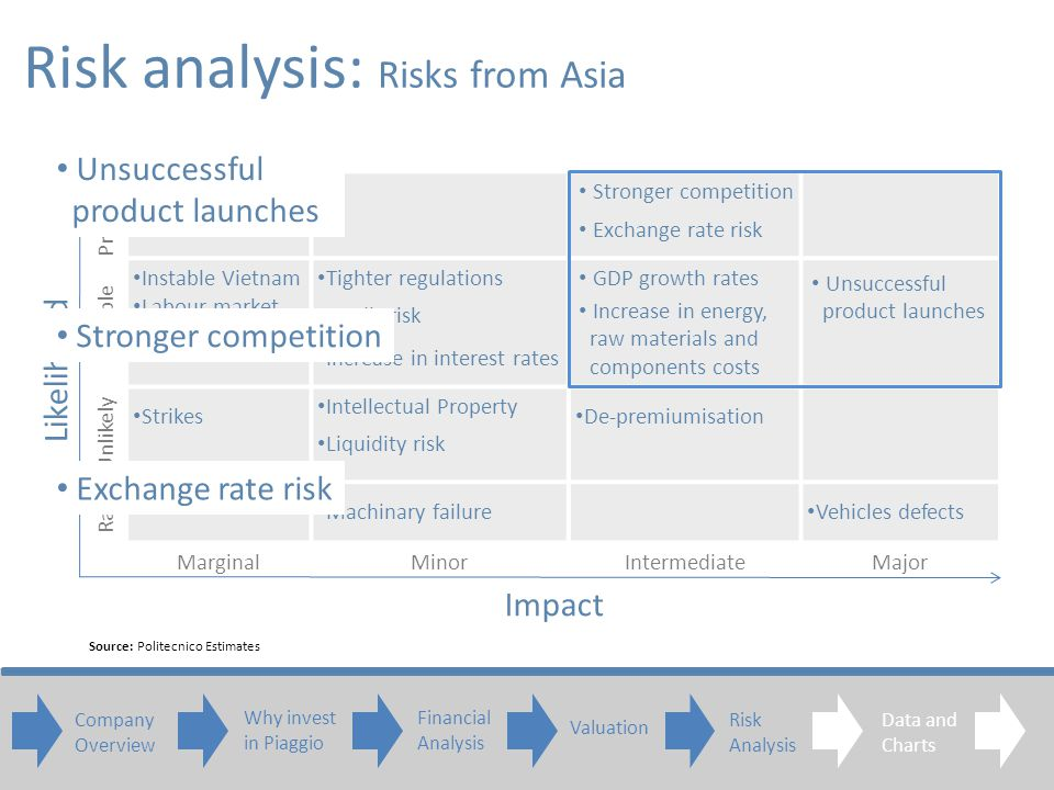 Probable Possible Instable Vietnam Labour market Supply Chain risk Tighter regulations Credit risk Increase in interest rates Unlikely Strikes Intellectual Property Liquidity risk De-premiumisation Rare Machinary failure Vehicles defects MarginalMinorIntermediateMajor Risk analysis: Risk matrix Impact Likelihood Source: Politecnico Estimates Unsuccessful product launches Stronger competition Exchange rate risk Increase in energy, raw materials and components costs GDP growth rates Risk analysis: Risks from Asia Stronger competition Exchange rate risk Unsuccessful product launches Company Overview Why invest in Piaggio Financial Analysis Valuation Risk Analysis Data and Charts