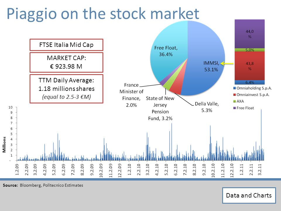 Piaggio on the stock market Source: Bloomberg, Politecnico Estimates TTM Daily Average: 1.18 millions shares (equal to 2.5-3 M) MARKET CAP: 923.98 M FTSE Italia Mid Cap