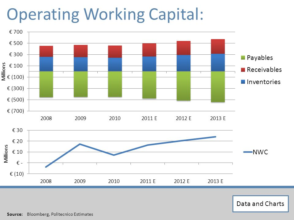 XXX Operating Working Capital: Source: Bloomberg, Politecnico Estimates Millions Data and Charts