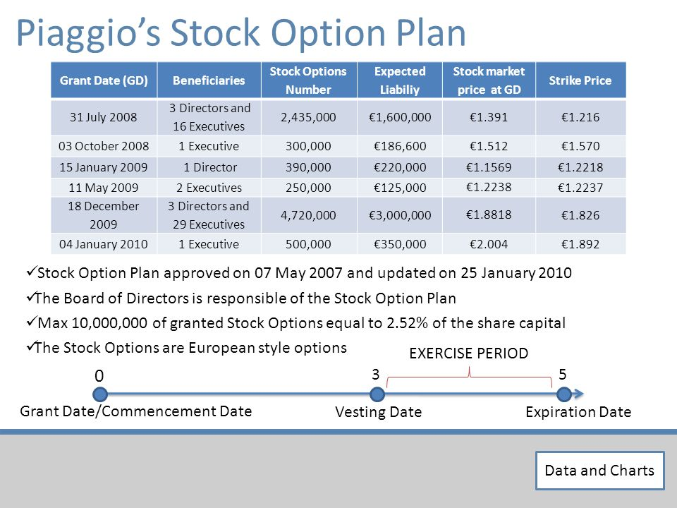 Piaggios Stock Option Plan Stock Option Plan approved on 07 May 2007 and updated on 25 January 2010 The Board of Directors is responsible of the Stock Option Plan Max 10,000,000 of granted Stock Options equal to 2.52% of the share capital The Stock Options are European style options Grant Date/Commencement Date 0 5 Expiration Date 3 Vesting Date EXERCISE PERIOD Grant Date (GD)Beneficiaries Stock Options Number Expected Liabiliy Stock market price at GD Strike Price 31 July 2008 3 Directors and 16 Executives 2,435,0001,600,000 1.391 1.216 03 October 20081 Executive300,000186,600 1.512 1.570 15 January 2009 1 Director390,000220,000 1.1569 1.2218 11 May 20092 Executives250,000125,000 1.2238 1.2237 18 December 2009 3 Directors and 29 Executives 4,720,0003,000,000 1.8818 1.826 04 January 20101 Executive500,000350,0002.0041.892 Data and Charts