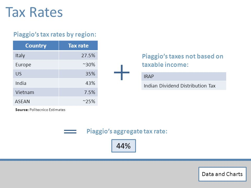Source: Politecnico Estimates Tax Rates Piaggios tax rates by region: Piaggios aggregate tax rate: CountryTax rate Italy27.5% Europe~30% US35% India43% Vietnam7.5% ASEAN~25% 44% Piaggios taxes not based on taxable income: IRAP Indian Dividend Distribution Tax Data and Charts