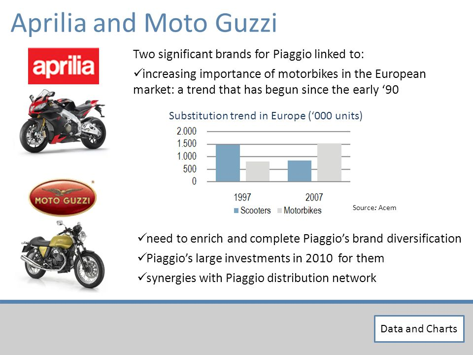 Aprilia and Moto Guzzi Source: Acem Substitution trend in Europe (000 units) Two significant brands for Piaggio linked to: increasing importance of motorbikes in the European market: a trend that has begun since the early 90 need to enrich and complete Piaggios brand diversification Piaggios large investments in 2010 for them synergies with Piaggio distribution network Data and Charts