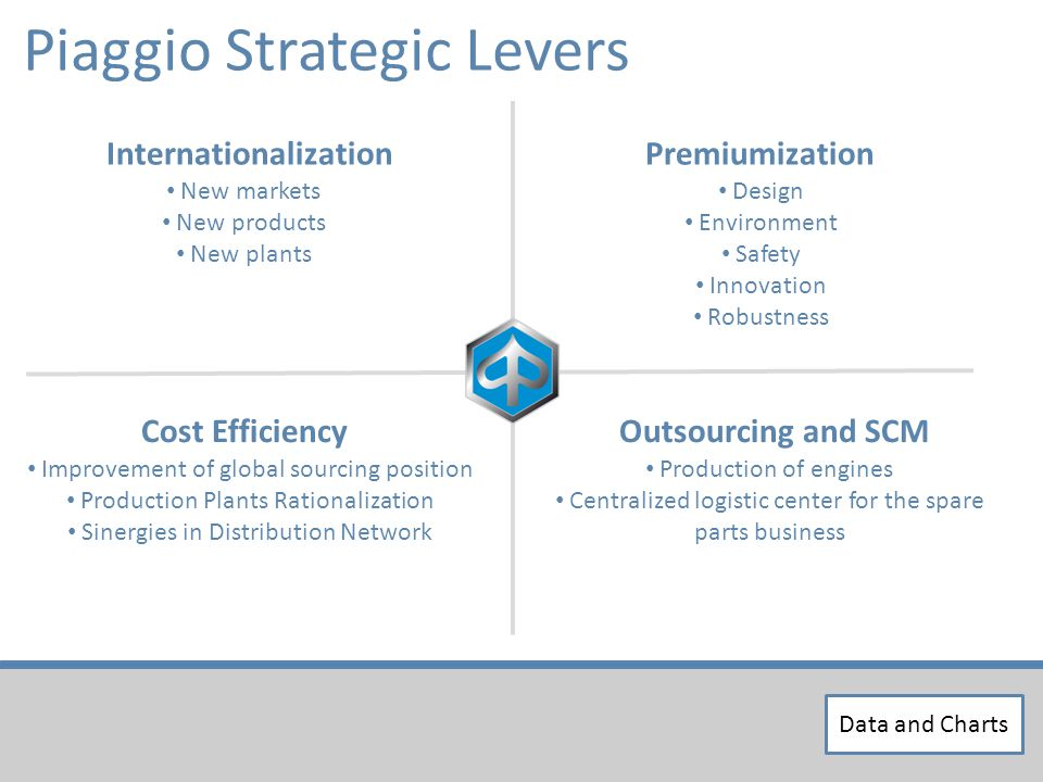 Piaggio Strategic Levers InternationalizationPremiumization Design Environment Safety Innovation Robustness New markets New products New plants Cost Efficiency Improvement of global sourcing position Production Plants Rationalization Sinergies in Distribution Network Outsourcing and SCM Production of engines Centralized logistic center for the spare parts business Data and Charts