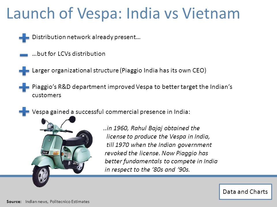 Distribution network already present… …but for LCVs distribution Larger organizational structure (Piaggio India has its own CEO) Piaggios R&D department improved Vespa to better target the Indians customers Vespa gained a successful commercial presence in India:..in 1960, Rahul Bajaj obtained the license to produce the Vespa in India, till 1970 when the Indian government revoked the license.