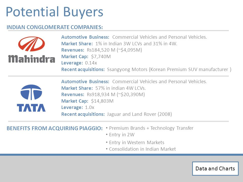 Potential Buyers INDIAN CONGLOMERATE COMPANIES: Automotive Business: Commercial Vehicles and Personal Vehicles.