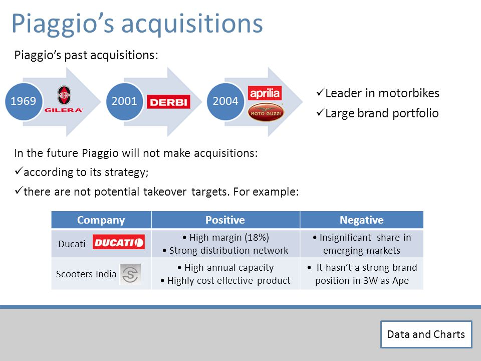Leader in motorbikes Large brand portfolio Piaggios acquisitions Piaggios past acquisitions: In the future Piaggio will not make acquisitions: according to its strategy; there are not potential takeover targets.
