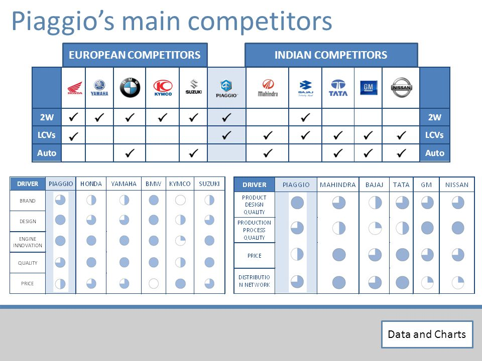 Piaggios main competitors EUROPEAN COMPETITORSINDIAN COMPETITORS Data and Charts
