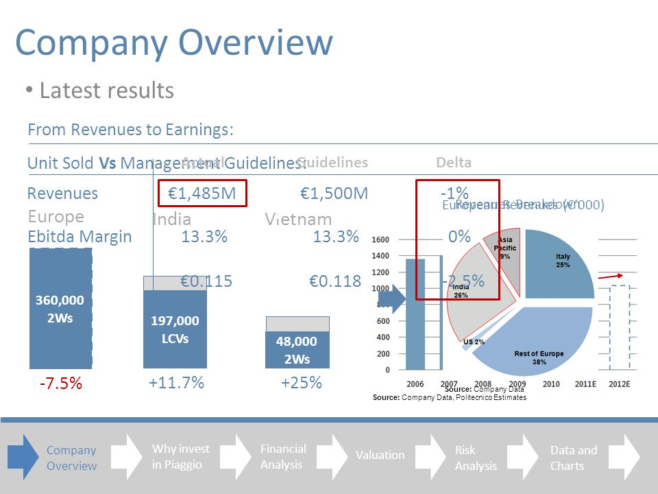 Company Overview Latest results Company Overview Financial Analysis Valuation Risk Analysis Data and Charts Europe IndiaVietnam 335,000 2Ws 220,000 LCVs 60,000 2Ws 360,000 2Ws 197,000 LCVs 48,000 2Ws -7.5% +11.7%+25% Unit Sold Vs Management Guidelines: European Revenues (000) Revenues Breakdown Source: Company Data, Politecnico Estimates Source: Company Data Actual Guidelines Delta Revenues 1,485M 1,500M -1% 1 Ebitda Margin 13.3% 13.3% 0% EPS 0.115 0.118 -2.5% From Revenues to Earnings: Why invest in Piaggio