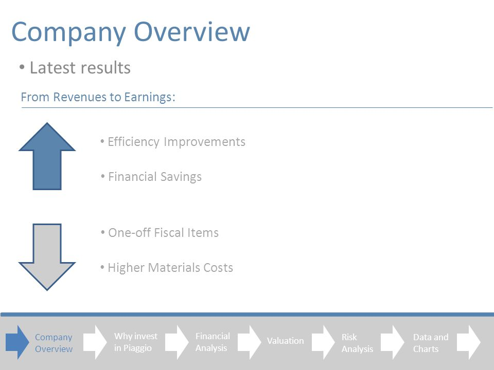 Company Overview Latest results Company Overview Financial Analysis Valuation Risk Analysis Data and Charts Efficiency Improvements Financial Savings Higher Materials Costs One-off Fiscal Items From Revenues to Earnings: Why invest in Piaggio
