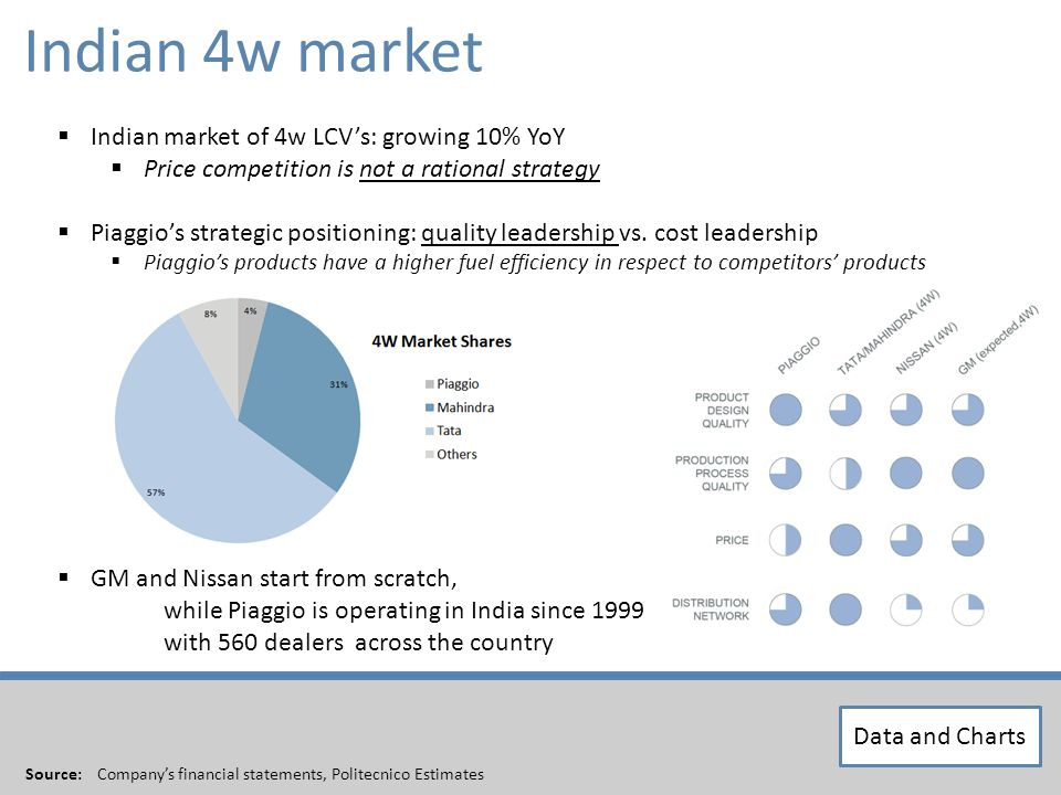 XXX We do not believe margins will suffer in the next years Source: Companys financial statements, Politecnico Estimates Indian market of 4w LCVs: growing 10% YoY Price competition is not a rational strategy Piaggios strategic positioning: quality leadership vs.
