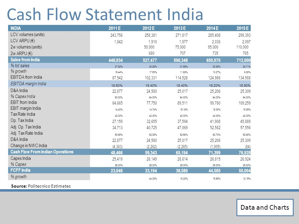 Source: Politecnico Estimates Data and Charts Cash Flow Statement India INDIA2011 E2012 E2013 E2014 E2015 E LCV volumes (units) 243,756258,381271,817285,408299,393 LCV ARPU () 1,8421,9101,9772,0362,097 2w volumes (units) 50,00075,00095,000110,000 2w ARPU () 680707735765 Sales from India 448,934527,477590,348650,970712,000 % tot sales 27.82%30.26%31.89%33.38%34.71% % growth 15.44%17.50%11.92%10.27%9.38% EBITDA from India 87,542102,331114,528124,986134,568 EBITDA margin India 19.50%19.40% 19.20%18.90% D&A India 22,87724,58025,01725,20625,309 % Capex India 90.00%94.00% EBIT from India 64,66577,75089,51199,780109,259 EBIT margin India 14.40%14.74%15.16%15.33%15.35% Tax Rate India 42.00% Op.