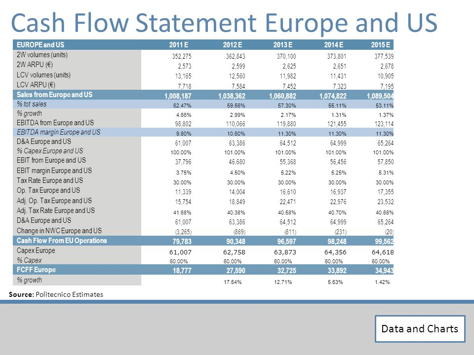Source: Politecnico Estimates Data and Charts Cash Flow Statement Europe and US EUROPE and US2011 E2012 E2013 E2014 E2015 E 2W volumes (units) 352,275362,843370,100373,801377,539 2W ARPU () 2,5732,5992,6252,6512,678 LCV volumes (units) 13,16512,56011,98211,43110,905 LCV ARPU () 7,7187,5847,4527,3237,195 Sales from Europe and US 1,008,1871,038,3621,060,8821,074,8221,089,504 % tot sales 62.47%59.56%57.30%55.11%53.11% % growth 4.66%2.99%2.17%1.31%1.37% EBITDA from Europe and US 98,802110,066119,880121,455123,114 EBITDA margin Europe and US 9.80%10.60%11.30% D&A Europe and US 61,00763,38664,51264,99965,264 % Capex Europe and US 100.00%101.00% EBIT from Europe and US 37,79646,68055,36856,45657,850 EBIT margin Europe and US 3.75%4.50%5.22%5.25%5.31% Tax Rate Europe and US 30.00% Op.