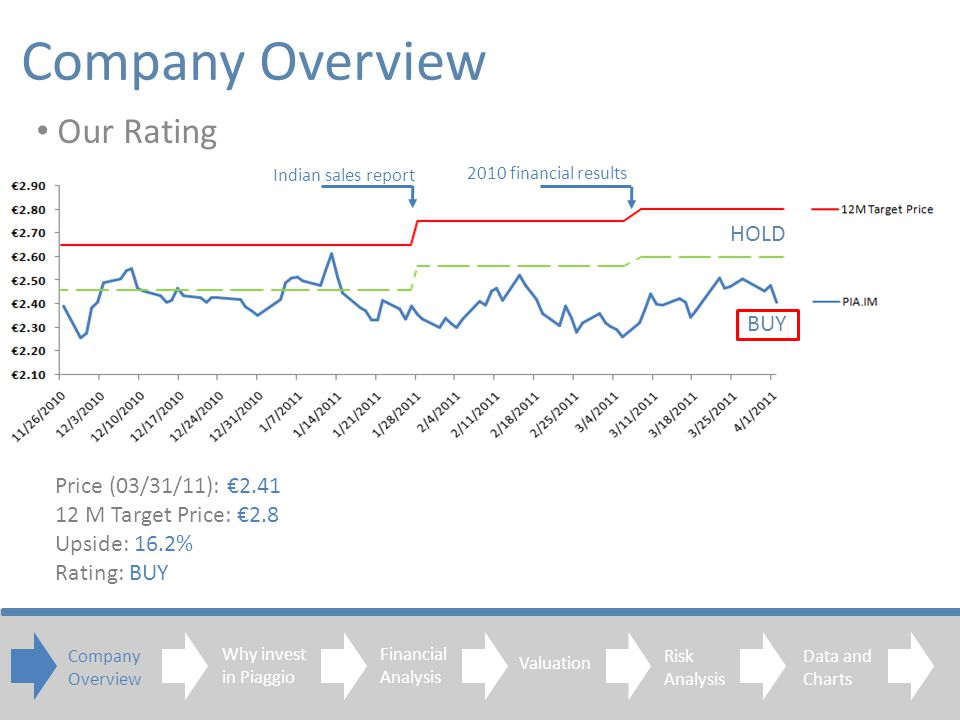 Company Overview Our Rating Company Overview Financial Analysis Valuation Risk Analysis Data and Charts BUY HOLD Price (03/31/11): 2.41 12 M Target Price: 2.8 Upside: 16.2% Rating: BUY Why invest in Piaggio Indian sales report 2010 financial results