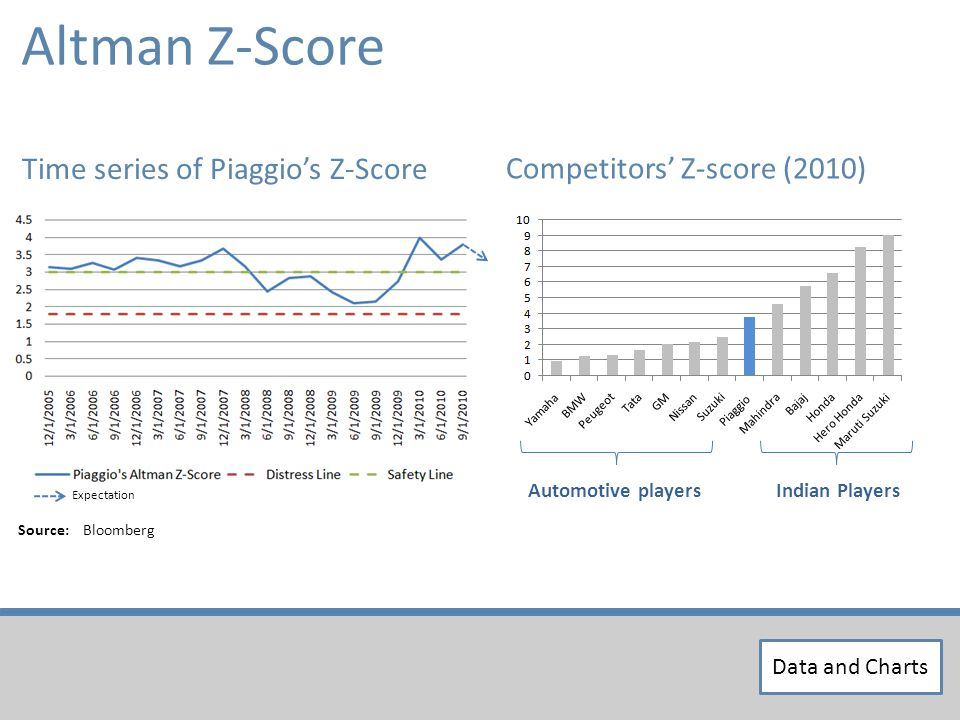 Altman Z-Score Time series of Piaggios Z-Score Competitors Z-score (2010) Source: Bloomberg Automotive playersIndian Players Expectation Data and Charts