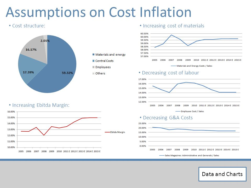 Assumptions on Cost Inflation Decreasing cost of labour Increasing cost of materials Decreasing G&A Costs Cost structure: Increasing Ebitda Margin: Data and Charts