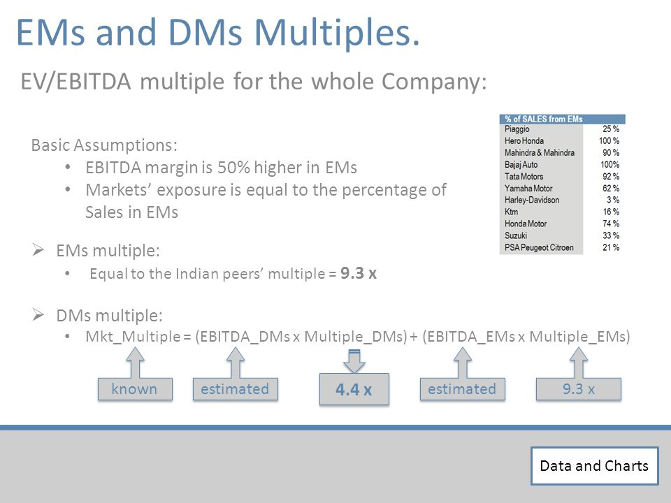 Basic Assumptions: EBITDA margin is 50% higher in EMs Markets exposure is equal to the percentage of Sales in EMs EV/EBITDA multiple for the whole Company: EMs multiple: Equal to the Indian peers multiple = 9.3 x DMs multiple: Mkt_Multiple = (EBITDA_DMs x Multiple_DMs) + (EBITDA_EMs x Multiple_EMs) known estimated 9.3 x 4.4 x EMs and DMs Multiples.