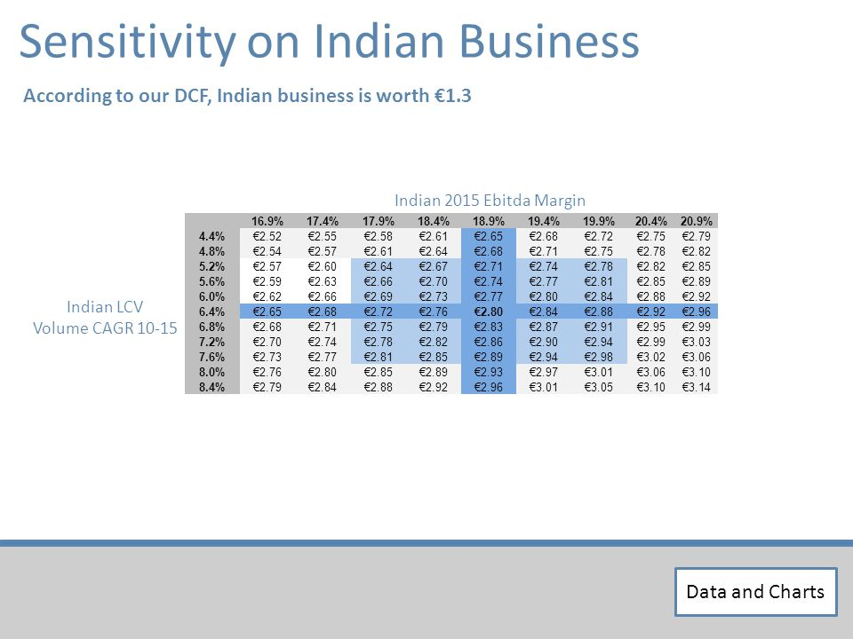 Sensitivity on Indian Business 16.9%17.4%17.9%18.4%18.9%19.4%19.9%20.4%20.9% 4.4%2.522.552.582.612.652.682.722.752.79 4.8%2.542.572.612.642.682.712.752.782.82 5.2%2.572.602.642.672.712.742.782.822.85 5.6%2.592.632.662.702.742.772.812.852.89 6.0%2.622.662.692.732.772.802.842.882.92 6.4%2.652.682.722.762.802.842.882.922.96 6.8%2.682.712.752.792.832.872.912.952.99 7.2%2.702.742.782.822.862.902.942.993.03 7.6%2.732.772.812.852.892.942.983.023.06 8.0%2.762.802.852.892.932.973.013.063.10 8.4%2.792.842.882.922.963.013.053.103.14 Indian 2015 Ebitda Margin Indian LCV Volume CAGR 10-15 According to our DCF, Indian business is worth 1.3 Data and Charts