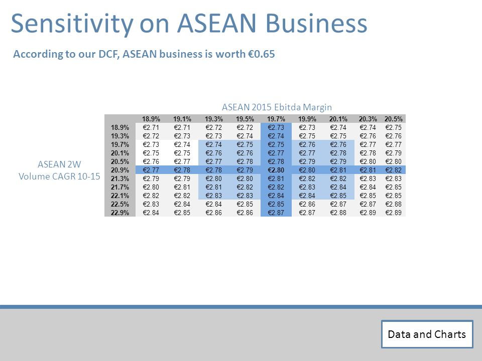 Sensitivity on ASEAN Business According to our DCF, ASEAN business is worth 0.65 18.9%19.1%19.3%19.5%19.7%19.9%20.1%20.3%20.5% 18.9%2.71 2.72 2.73 2.74 2.75 19.3%2.722.73 2.74 2.75 2.76 19.7%2.732.74 2.75 2.76 2.77 20.1%2.75 2.76 2.77 2.78 2.79 20.5%2.762.77 2.78 2.79 2.80 20.9%2.772.78 2.792.80 2.81 2.82 21.3%2.79 2.80 2.812.82 2.83 21.7%2.802.81 2.82 2.832.84 2.85 22.1%2.82 2.83 2.84 2.85 22.5%2.832.84 2.85 2.862.87 2.88 22.9%2.842.852.86 2.87 2.882.89 ASEAN 2015 Ebitda Margin ASEAN 2W Volume CAGR 10-15 Data and Charts