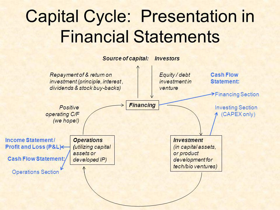 Capital Cycle: Presentation in Financial Statements Source of capital: Equity / debt investment in venture Repayment of & return on investment (princi