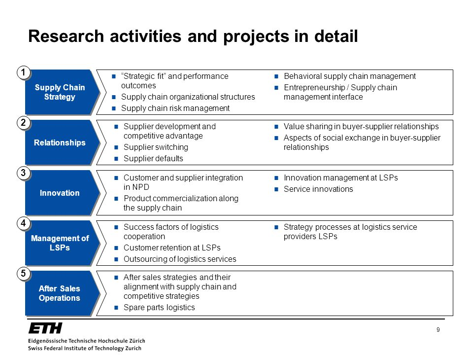 9 Research activities and projects in detail After Sales Operations Management of LSPs Supply Chain Strategy Strategic fit and performance outcomes Supply chain organizational structures Supply chain risk management Behavioral supply chain management Entrepreneurship / Supply chain management interface Innovation Customer and supplier integration in NPD Product commercialization along the supply chain Innovation management at LSPs Service innovations Relationships Supplier development and competitive advantage Supplier switching Supplier defaults Value sharing in buyer-supplier relationships Aspects of social exchange in buyer-supplier relationships Success factors of logistics cooperation Customer retention at LSPs Outsourcing of logistics services Strategy processes at logistics service providers LSPs After sales strategies and their alignment with supply chain and competitive strategies Spare parts logistics 1 1 2 2 3 3 4 4 5 5