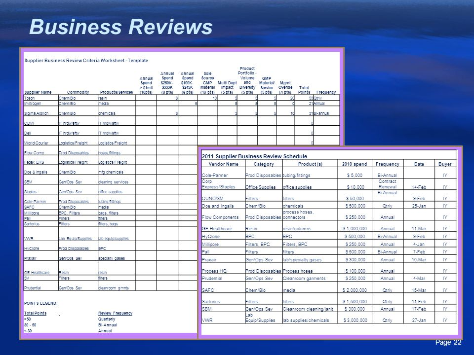Supplier Business Review Criteria Worksheet - Template Supplier NameCommodityProducts/Services Annual Spend > $1mil (10pts) Annual Spend $250K- $999K