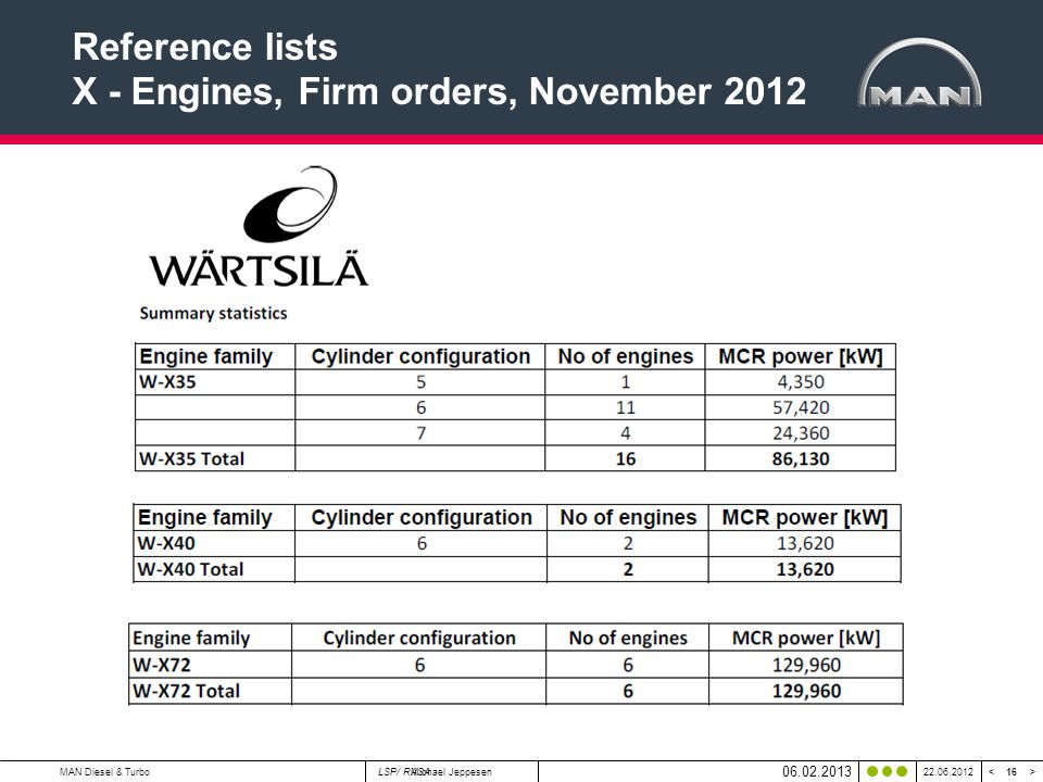 16 < >MAN Diesel & TurboMichael Jeppesen22.06.2012 Reference lists X - Engines, Firm orders, November 2012 06.02.2013 LSP/ RASA