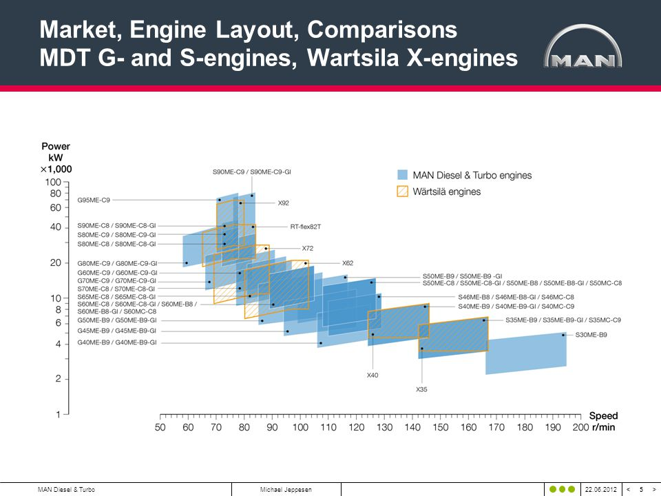5 < >MAN Diesel & TurboMichael Jeppesen22.06.2012 Market, Engine Layout, Comparisons MDT G- and S-engines, Wartsila X-engines