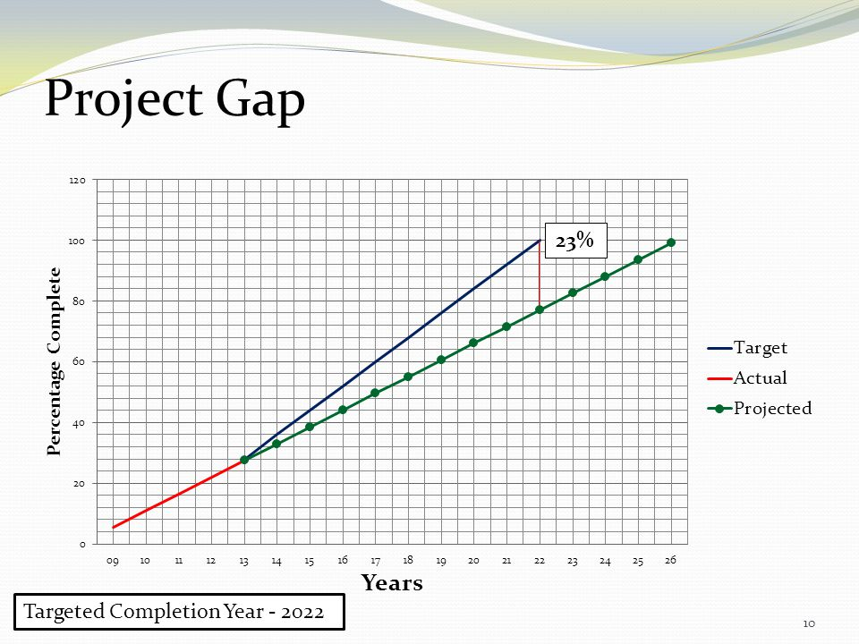 10 23% Project Gap Targeted Completion Year - 2022