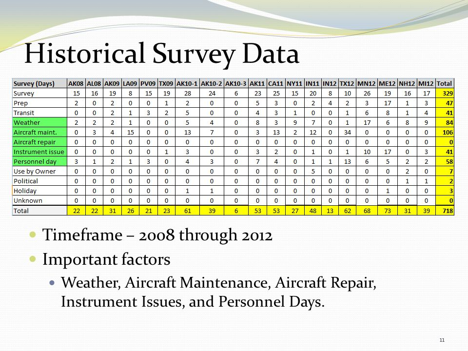 11 Historical Survey Data Timeframe – 2008 through 2012 Important factors Weather, Aircraft Maintenance, Aircraft Repair, Instrument Issues, and Perso