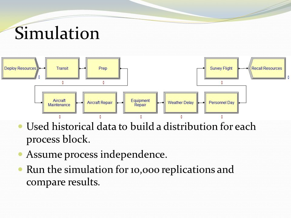 Used historical data to build a distribution for each process block. Assume process independence. Run the simulation for 10,000 replications and compa