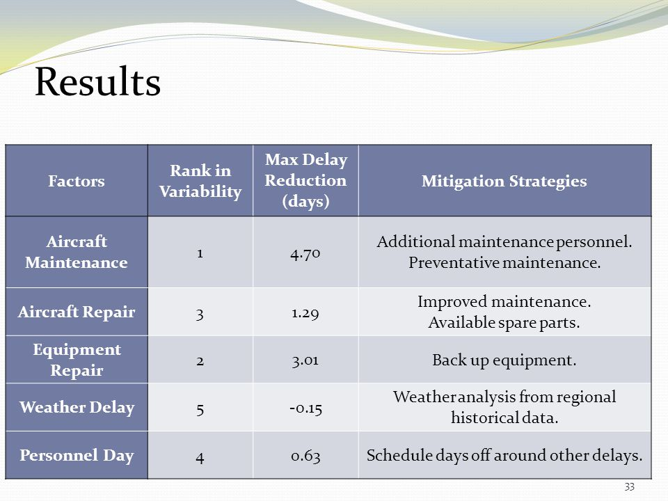 33 Factors Rank in Variability Max Delay Reduction (days) Mitigation Strategies Aircraft Maintenance 1 4.70 Additional maintenance personnel. Preventa