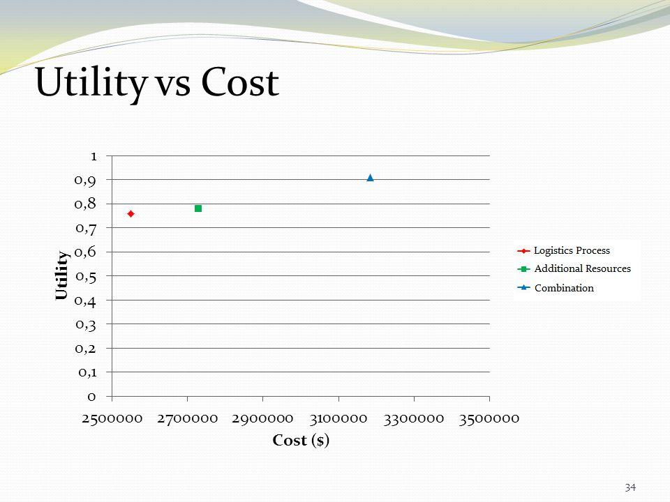 Utility vs Cost 34