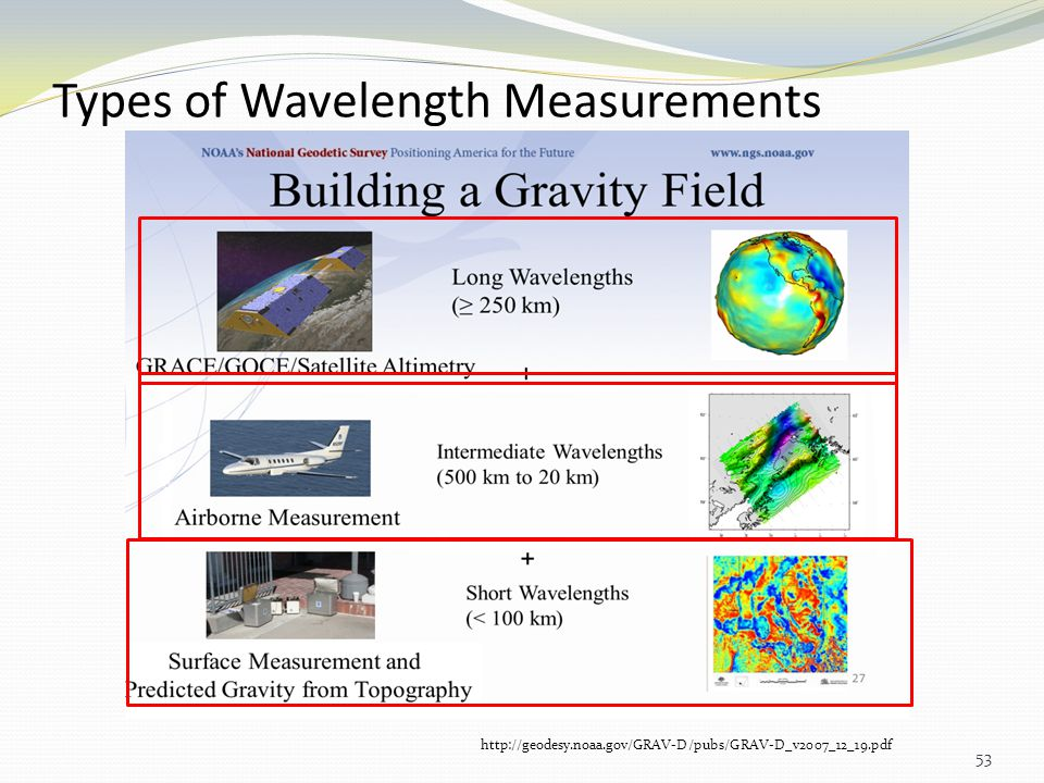 Types of Wavelength Measurements 53 http://geodesy.noaa.gov/GRAV-D/pubs/GRAV-D_v2007_12_19.pdf